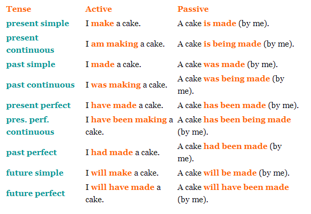 Present perfect simple y continuous passive