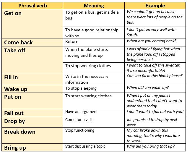 Phrasal Verbs - English