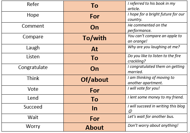 Must-know prepositions, Vocabulary