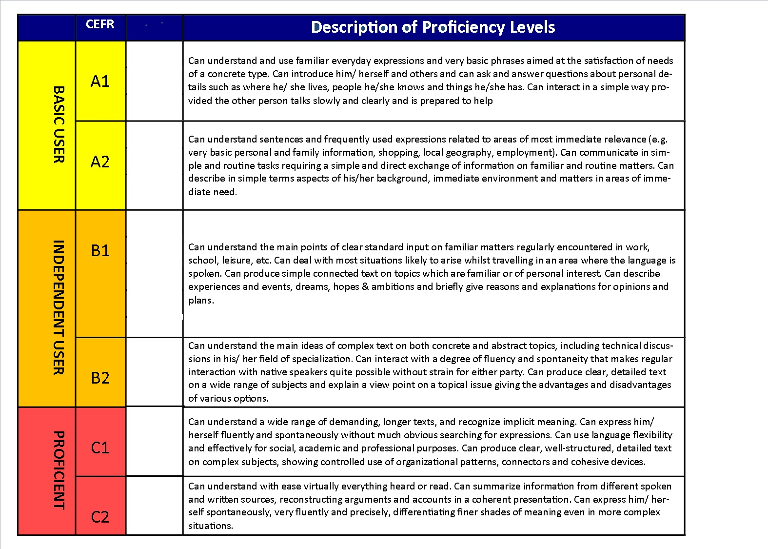 english language and english proficiency levels 27-page guidelines for the assessment of english language learners is guidelines for the assessment of english level of english language proficiency.